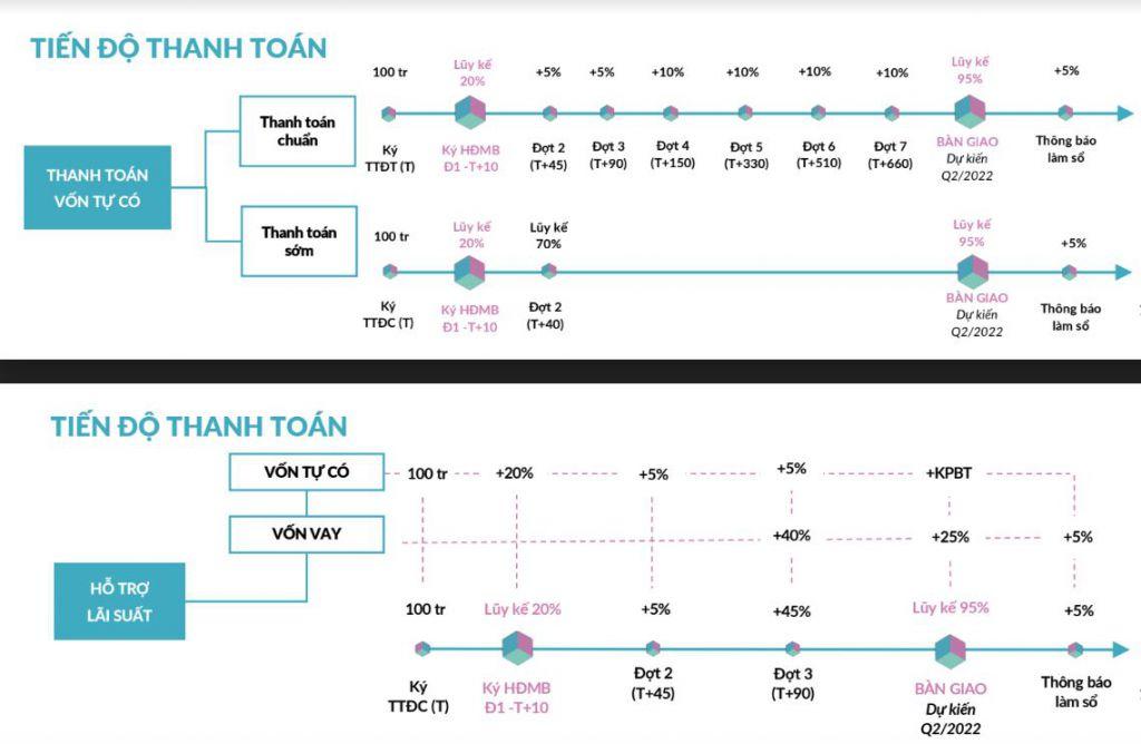 tiến độ thanh toán dự án mipec rubik 360